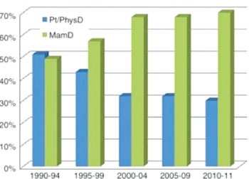 Imagen A: El gráfico de barras muestra el cambio que se ha presentado con el tiempo (de 1990 a 2011) en el método de detección de los casos de cáncer de mama en pacientes de 75 años de edad o más (n = 1162). Pt/PhysD = detección hecha por la paciente o el médico (Fotografía cortesía de la Sociedad Radiológica de América del Norte).