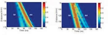 Imagen: Las Fig. 1a y Fig. 1b muestran las señales guiadas en los huesos largos intactos y con fracturas, respectivamente. Estas imágenes muestran un hueso (a) intacto y (b) con una fractura de 100% de profundidad y 1 mm de ancho (Fotografía cortesía de Imprenta China de Ciencias).