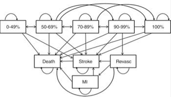 Imagen A: La ilustración simplificada muestra el modelo de simulación de la enfermedad. Los pacientes comienzan en el estado de estrechamiento luminal de 70%-89% y progresan o regresan a otros estados de estrechamiento, experimentan un accidente cerebrovascular, hacen revascularización (revasc) o mueren por causas relacionadas o no relacionadas a la apoplejía (Fotografía cortesía de la Sociedad Radiológica de Norteamérica).