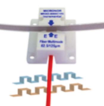 Imagen: El sensor de codificación M303 con un fondo de tren de pulsos en cuadratura A/B (Fotografía cortesía de Micronor).